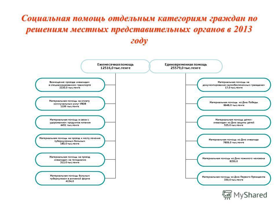 Социальная помощь отдельным категориям граждан по решениям местных представительных органов в 2013 году Ежемесячная помощь 12516,0 тыс.тенге Возмещение проезда инвалидам в специализированном транспорте 2220,0 тыс.тенге Материальная помощь на оплату к