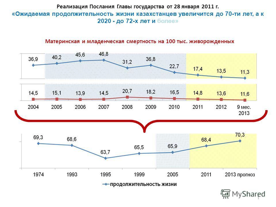 Реализация Послания Главы государства от 28 января 2011 г. «Ожидаемая продолжительность жизни казахстанцев увеличится до 70-ти лет, а к 2020 - до 72-х лет и более» Материнская и младенческая смертность на 100 тыс. живорожденных 1