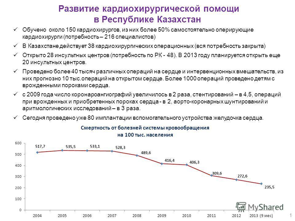 1 Развитие кардиохирургической помощи в Республике Казахстан Обучено около 150 кардиохирургов, из них более 50% самостоятельно оперирующие кардиохирурги (потребность – 216 специалистов) В Казахстане действует 38 кардиохирургических операционных (вся