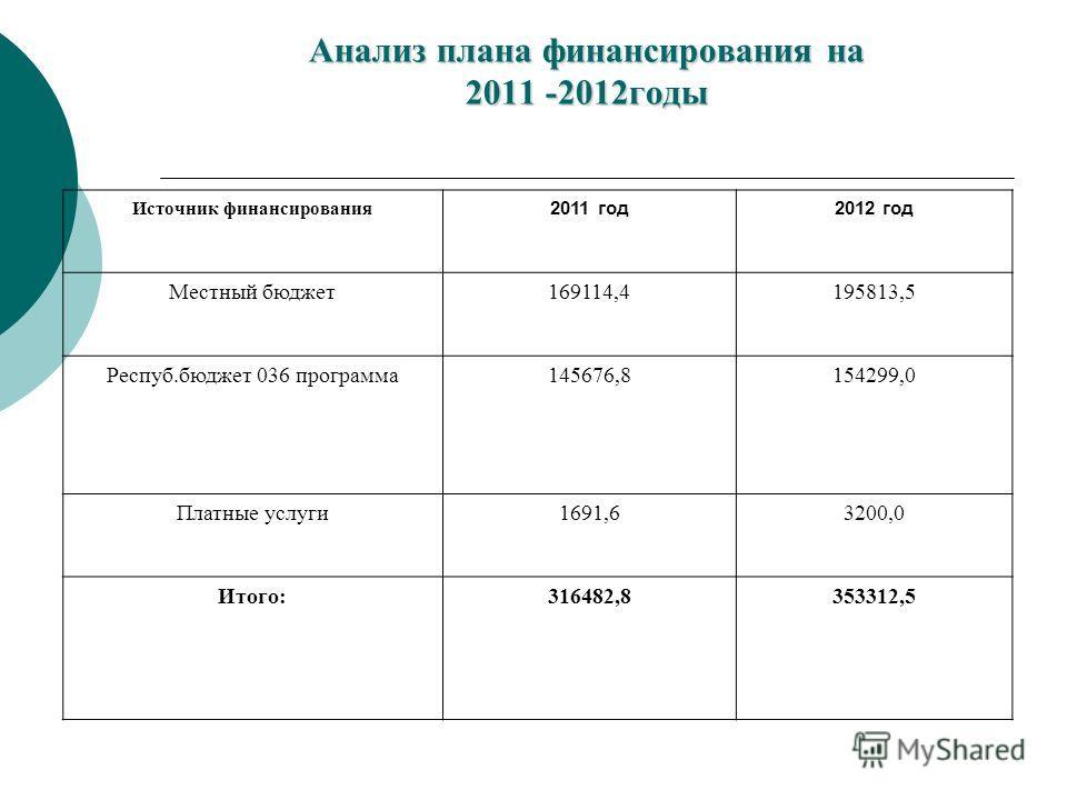 Анализ плана финансирования на 2011 -2012годы Источник финансирования 2011 год2012 год Местный бюджет169114,4195813,5 Респуб.бюджет 036 программа145676,8154299,0 Платные услуги1691,63200,0 Итого:316482,8353312,5