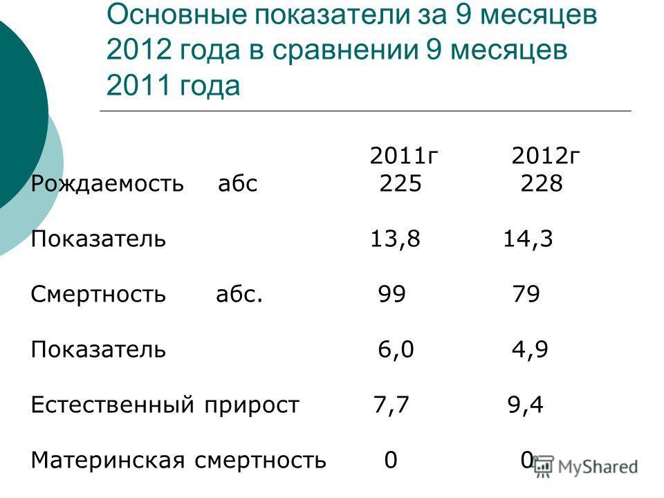 Основные показатели за 9 месяцев 2012 года в сравнении 9 месяцев 2011 года 2011г 2012г Рождаемость абс 225 228 Показатель 13,8 14,3 Смертность абс. 99 79 Показатель 6,0 4,9 Естественный прирост 7,7 9,4 Материнская смертность 0 0