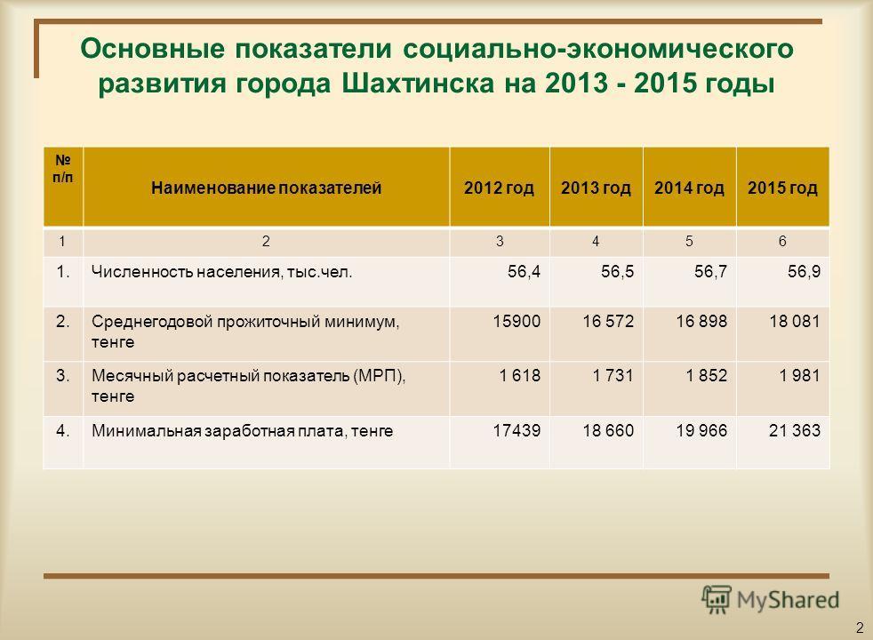 Уважаемые посетители сайта! Вашему вниманию представлен гражданский бюджет на 2013 2015 годы, который содержит информацию об основных показателях Шахтинского городского бюджета, параметрах его формирования и направлениях расходования бюджетных средст