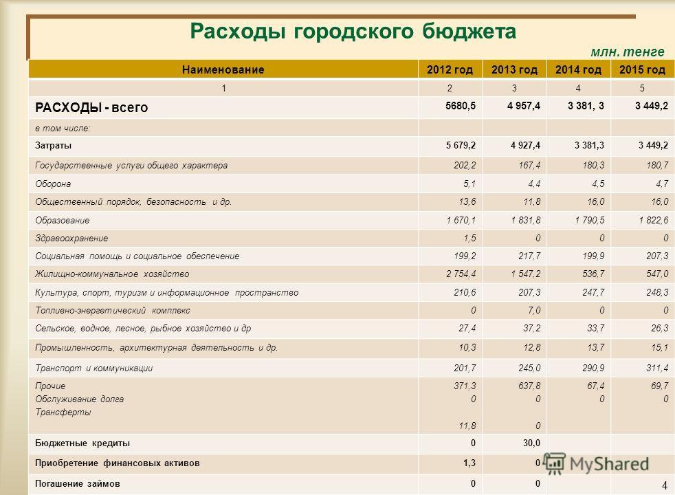 Структура поступлений Шахтинского городского бюджета на 2013 - 2015 годы млн.тенге 2012 год2013 год2014 год2015 год 12345 ПОСТУПЛЕНИЯ - всего 5 625,64 927,43 381,33 449,2 в том числе: Налоговые поступления791,4806,3823,6884,8 Неналоговые поступления