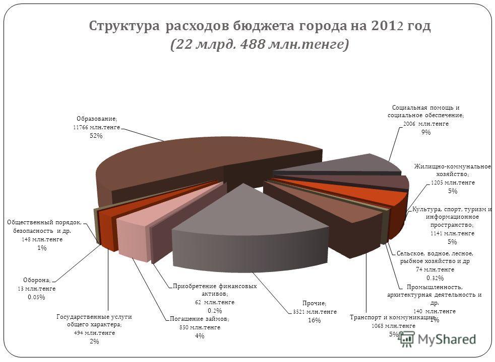 Структура расходов бюджета города на 2011 год (35 млрд. 482 млн. тенге )