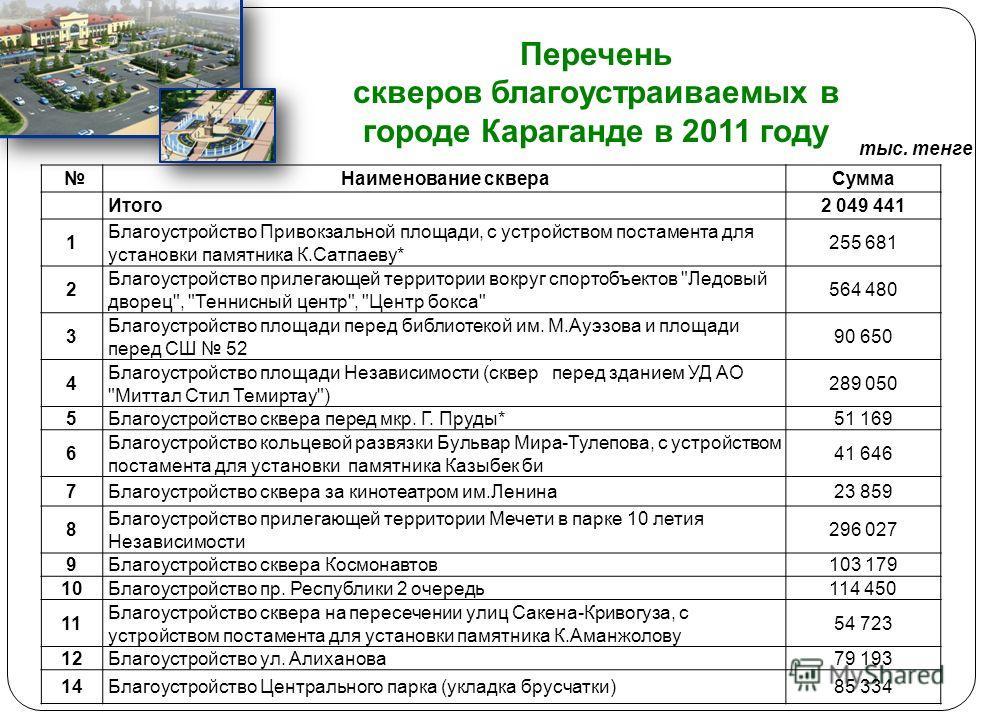 Расходы на реализацию мероприятий в сфере жилищно-коммунального хозяйства Наименование2010 год2011 год2012 год2013 год 12345 Расходы на жилищно-коммунальное хозяйство, всего 7407134531 2051 289 в том числе: Жилищное хозяйство33546761 Коммунальное хоз