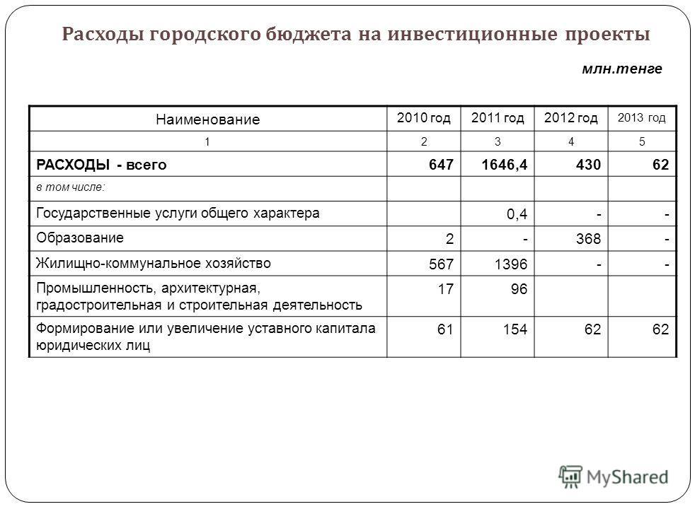 Расходы на реализацию мероприятий в сфере транспорта и коммуникаций Наименование 2010 год 2011 год2012 год 2013 год 12345 Расходы на транспорт и коммуникации, всего 2 0872 6801 0681 143 в том числе: Автомобильный транспорт9692 6311 0681 143 Прочие ус