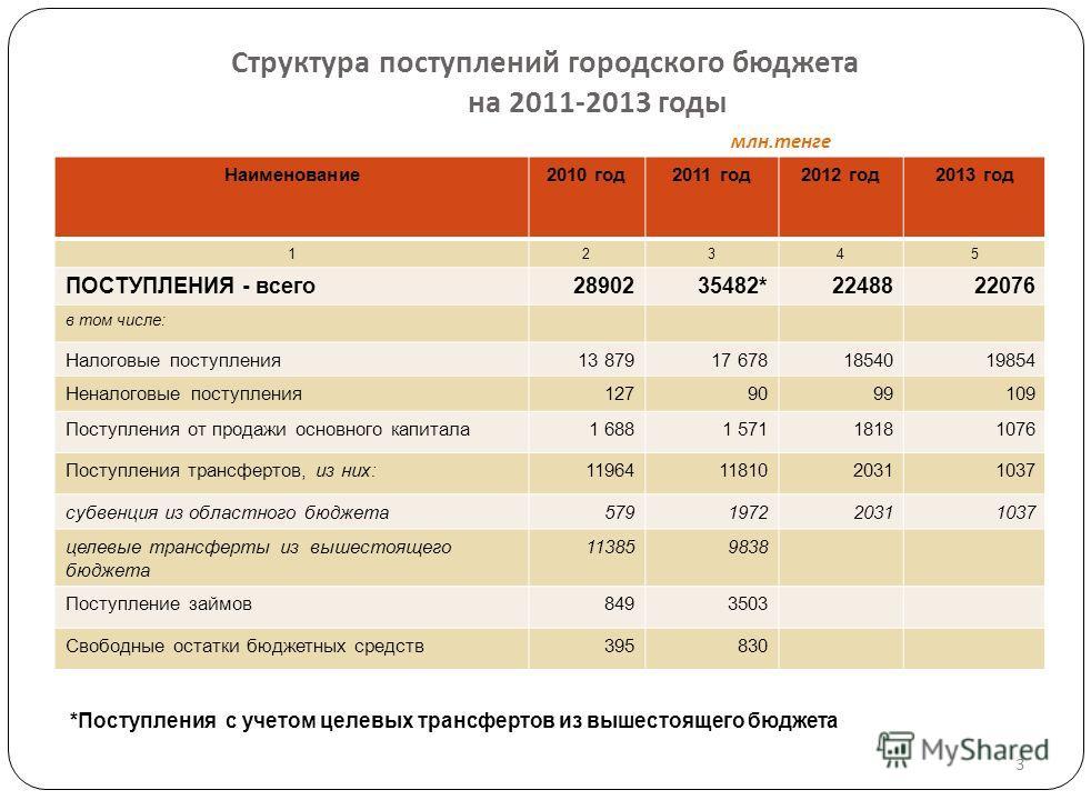 Основные показатели социально-экономического развития города на 2011-2013 годы Показатели2010 г.2011г.2012г.2013г. оценка прогноз Показатели социальной сферы Численность населения, тыс.чел. 470,9484491497 Экономически активное население 232,1236,0238