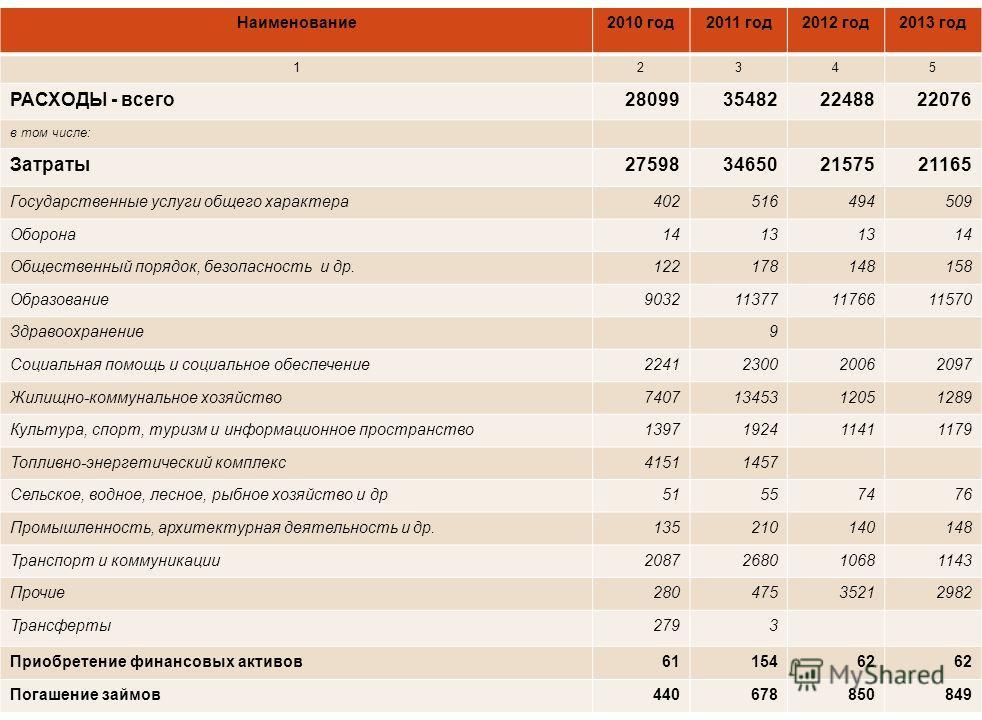 Структура поступлений городского бюджета на 2011-2013 годы млн. тенге Наименование2010 год2011 год2012 год2013 год 12345 ПОСТУПЛЕНИЯ - всего2890235482*2248822076 в том числе: Налоговые поступления13 87917 6781854019854 Неналоговые поступления12790991
