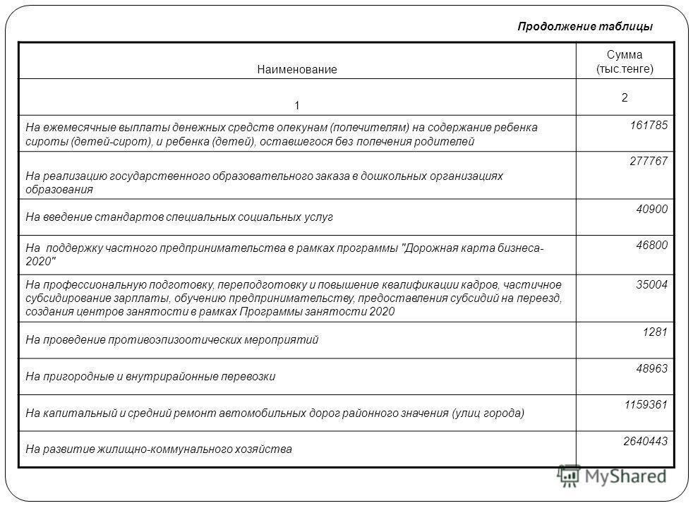 Целевые трансферты и бюджетные кредиты из областного бюджета на 2011 год НаименованиеСумма (тыс.тенге) 12 Всего 13341118 в том числе: Целевые текущие трансферты 4556768 Целевые трансферты на развитие 5281465 Бюджетные кредиты 3502885 Целевые текущие