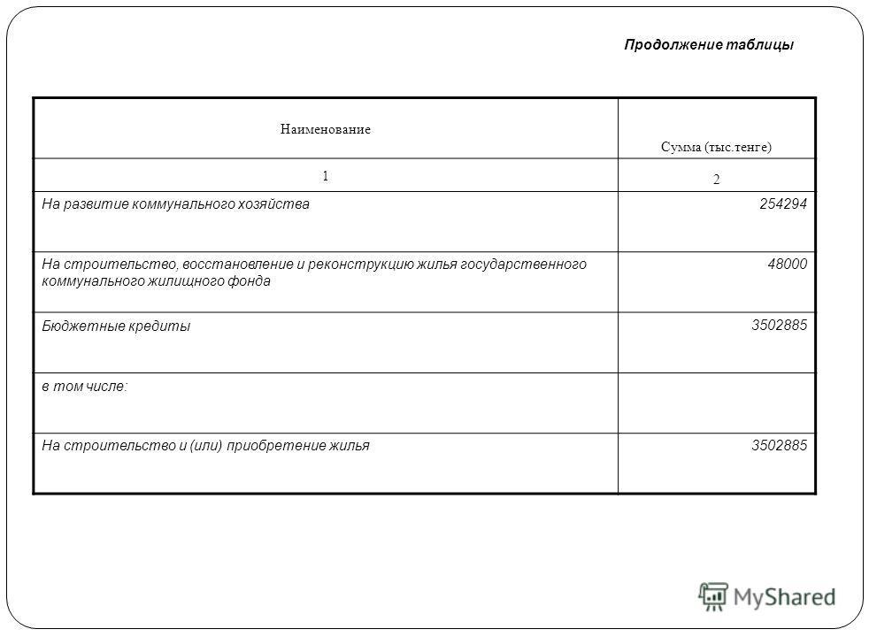 Наименование Сумма (тыс.тенге) 1 2 Целевые трансферты на развитие 5281465 в том числе: На строительство и (или) приобретение жилья государственного коммунального жилищного фонда 221665 На развитие, обустройство и (или) приобретение инженерно-коммуник