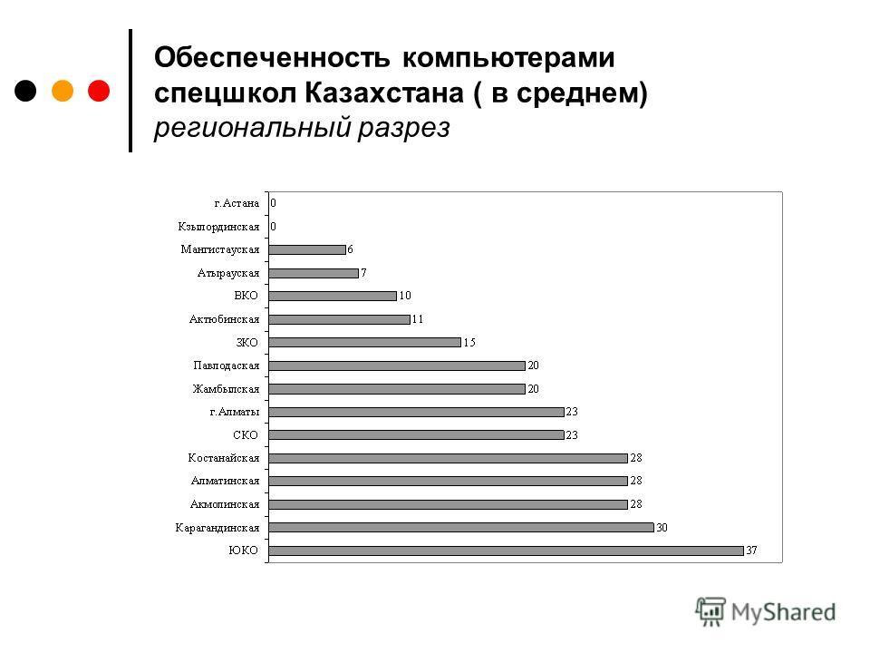 Обеспеченность компьютерами спецшкол Казахстана ( в среднем) региональный разрез