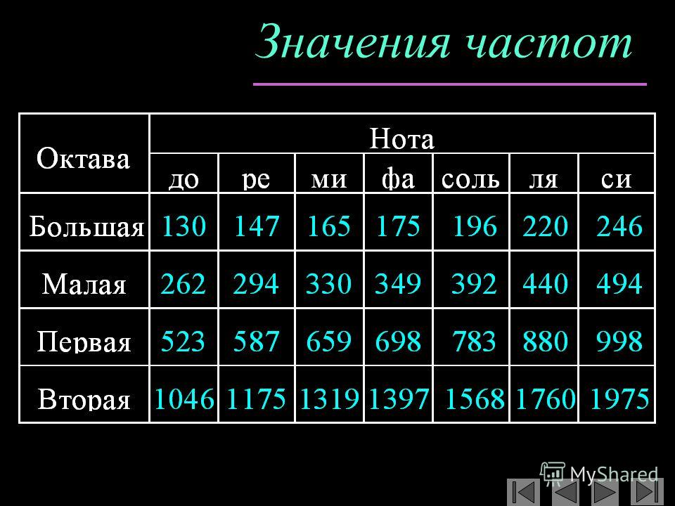 Значения частот