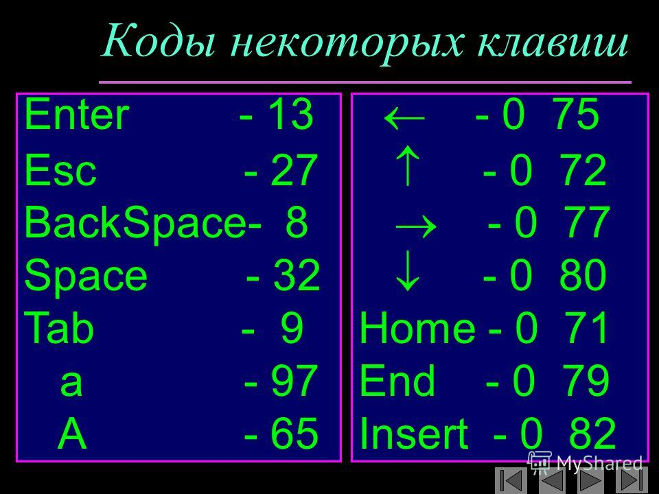 Коды некоторых клавиш Enter - 13 Esc - 27 BackSpace- 8 Space - 32 Tab - 9 a - 97 A - 65 - 0 75 - 0 72 - 0 77 - 0 80 Home - 0 71 End - 0 79 Insert - 0 82