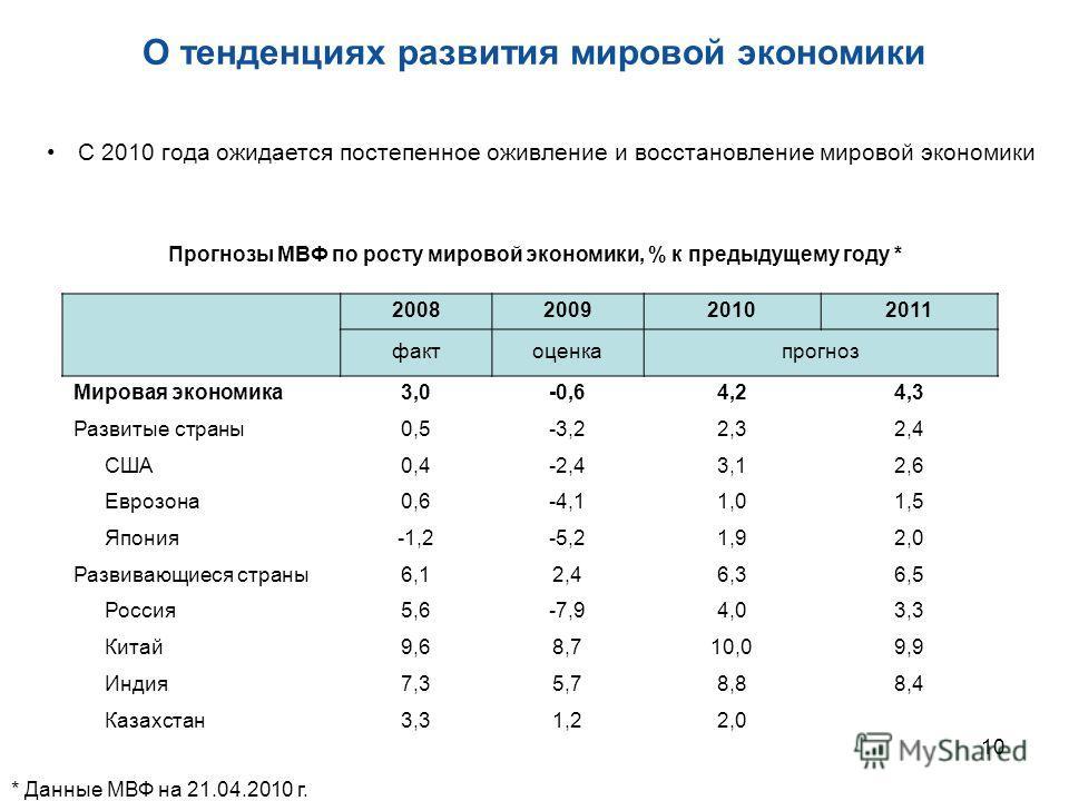 10 Прогнозы МВФ по росту мировой экономики, % к предыдущему году * 2008200920102011 фактоценкапрогноз Мировая экономика3,0-0,64,24,3 Развитые страны0,5-3,22,32,4 США0,4-2,43,12,6 Еврозона0,6-4,11,01,5 Япония-1,2-5,21,92,0 Развивающиеся страны6,12,46,