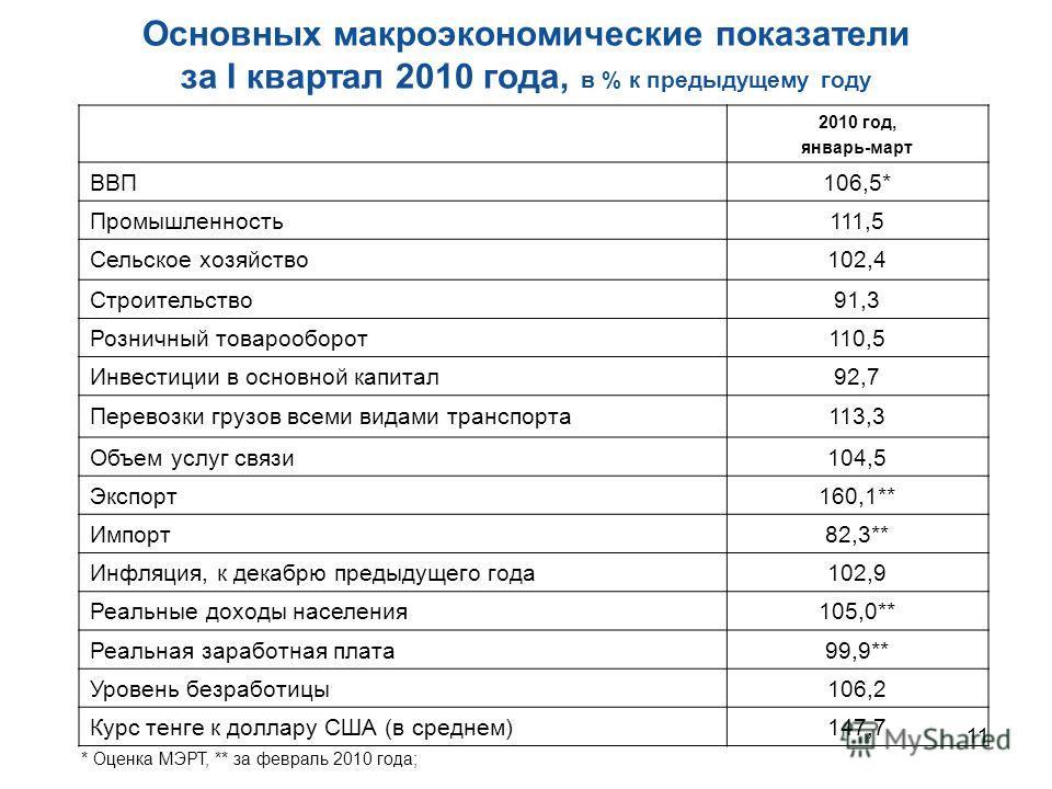 11 Основных макроэкономические показатели за I квартал 2010 года, в % к предыдущему году * Оценка МЭРТ, ** за февраль 2010 года; 2010 год, январь-март ВВП106,5* Промышленность111,5 Сельское хозяйство102,4 Строительство91,3 Розничный товарооборот110,5