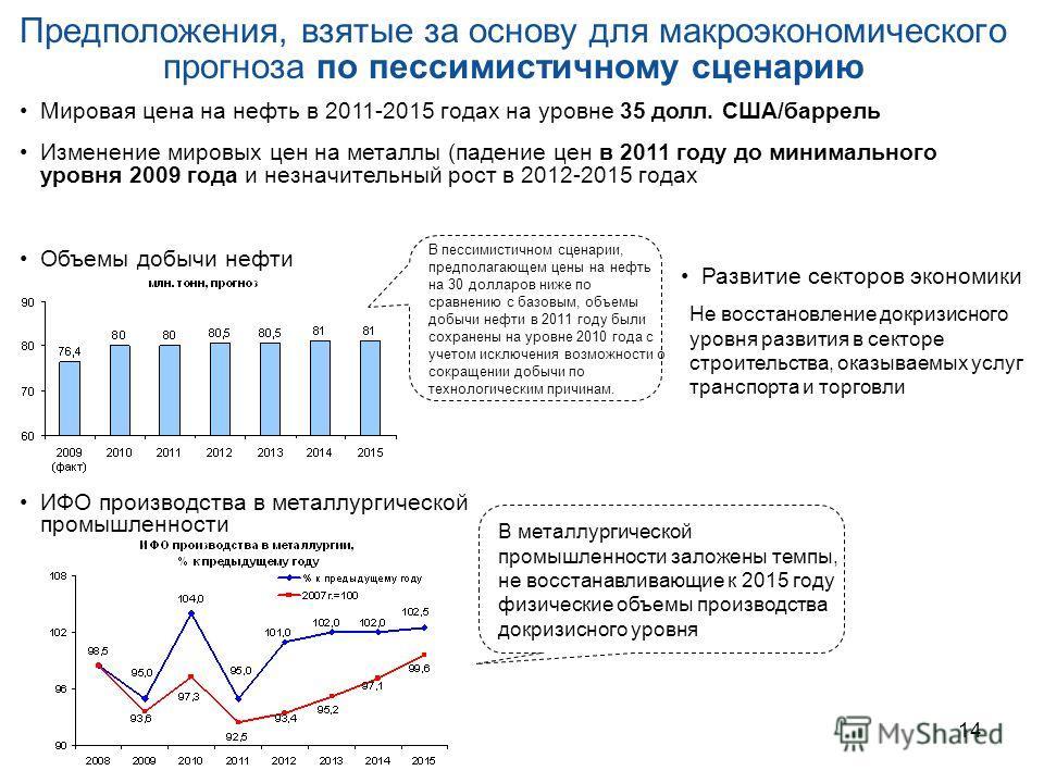 14 Предположения, взятые за основу для макроэкономического прогноза по пессимистичному сценарию Мировая цена на нефть в 2011-2015 годах на уровне 35 долл. США/баррель Изменение мировых цен на металлы (падение цен в 2011 году до минимального уровня 20