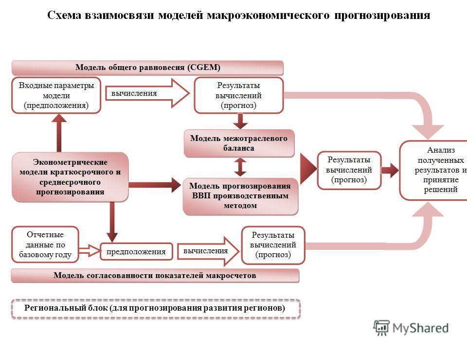 8 Региональный блок (для прогнозирования развития регионов)