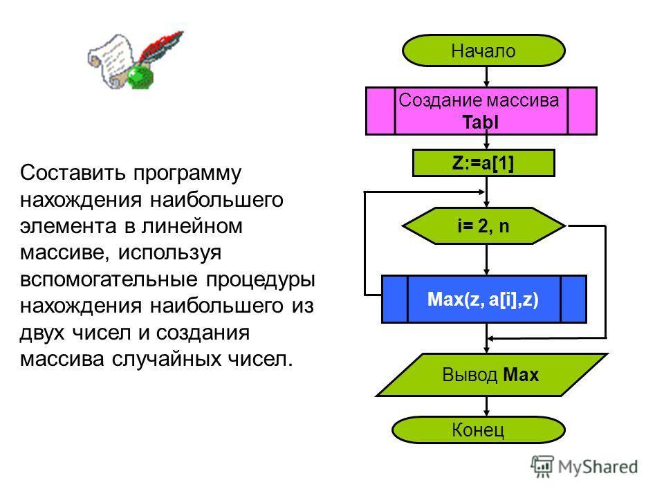 Составить программу нахождения наибольшего элемента в линейном массиве, используя вспомогательные процедуры нахождения наибольшего из двух чисел и создания массива случайных чисел. Начало Создание массива Tabl i= 2, n Z:=a[1] Max(z, a[i],z) Вывод Мах