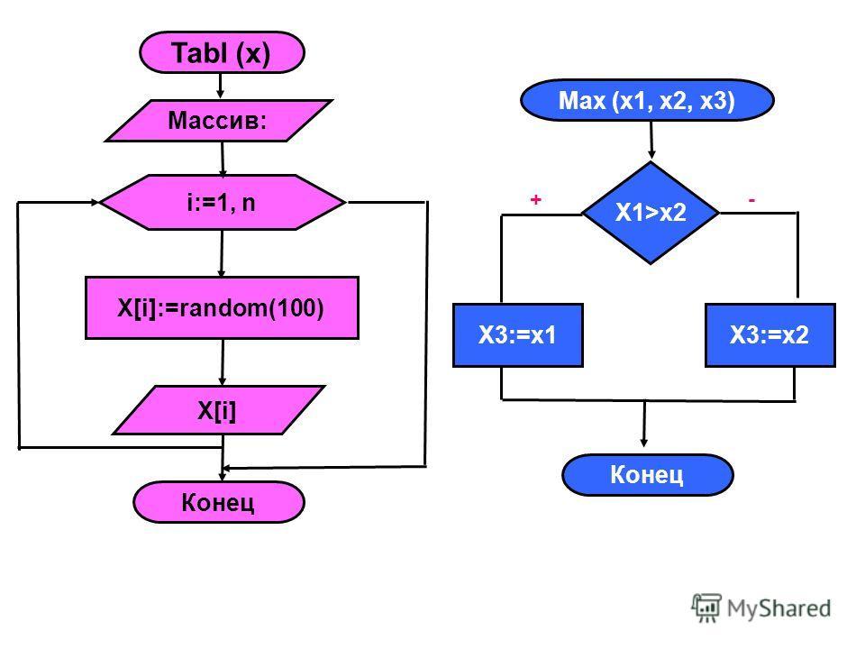 Tabl (x) Массив: i:=1, n X[i]:=random(100) X[i] Конец Max (x1, x2, x3) X3:=x1 Конец X1>x2 X3:=x2 +-