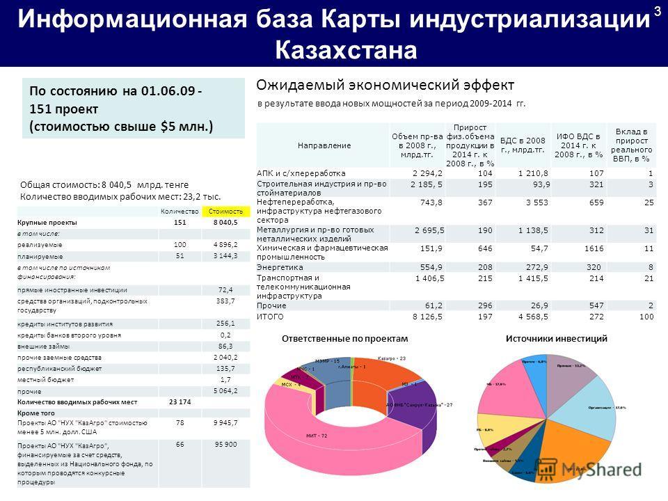 Информационная база Карты индустриализации Казахстана Общая стоимость: 8 040,5 млрд. тенге Количество вводимых рабочих мест: 23,2 тыс. По состоянию на 01.06.09 - 151 проект (стоимостью свыше $5 млн.) Источники инвестиций Ожидаемый экономический эффек