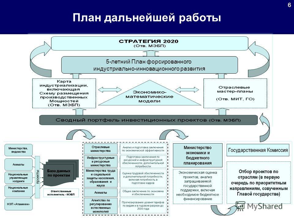 План дальнейшей работы 1 6 5-летний План форсированного индустриально-инновационного развития