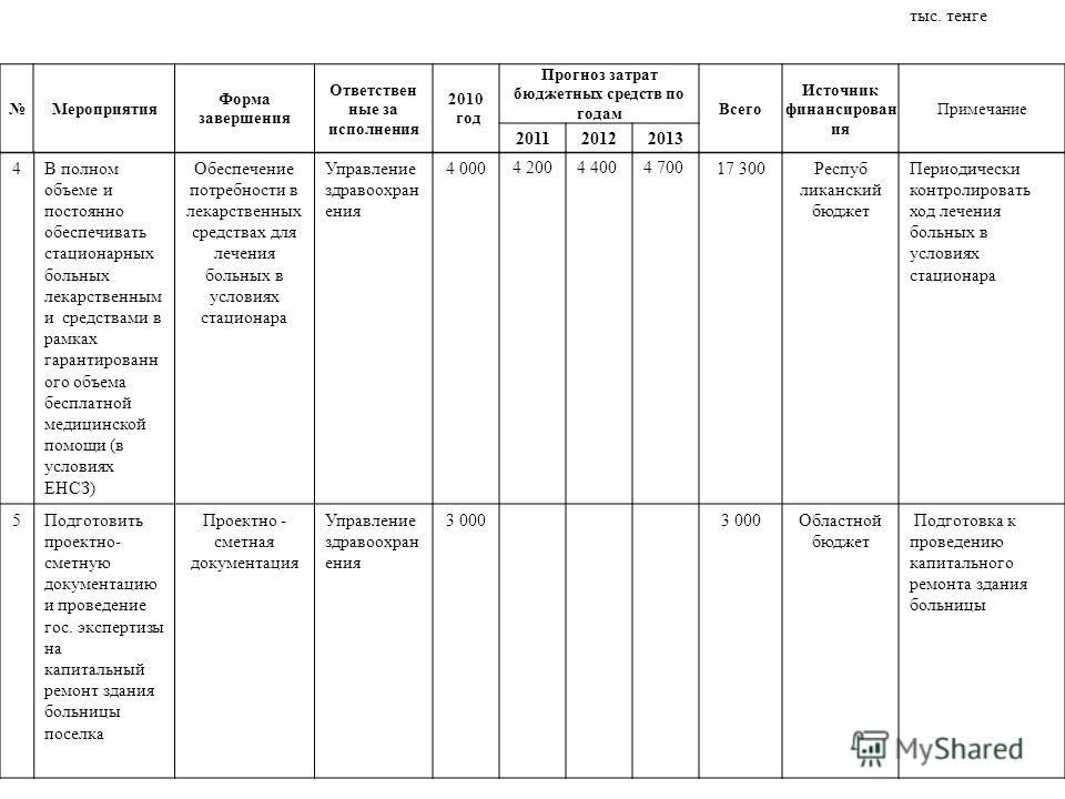 Мероприятия Форма завершения Ответствен ные за исполнения 2010 год Прогноз затрат бюджетных средств по годам Всего Источник финансирован ия Примечание 201120122013 4В полном объеме и постоянно обеспечивать стационарных больных лекарственным и средств