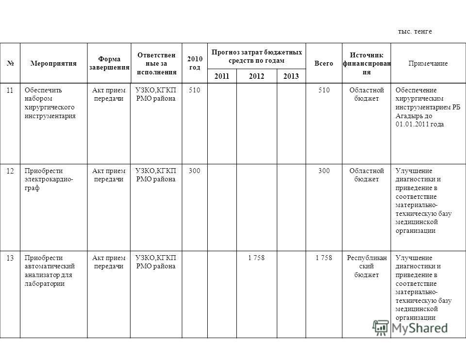 Мероприятия Форма завершения Ответствен ные за исполнения 2010 год Прогноз затрат бюджетных средств по годам Всего Источник финансирован ия Примечание 201120122013 11 Обеспечить набором хирургического инструментария Акт прием передачи УЗКО,КГКП РМО р