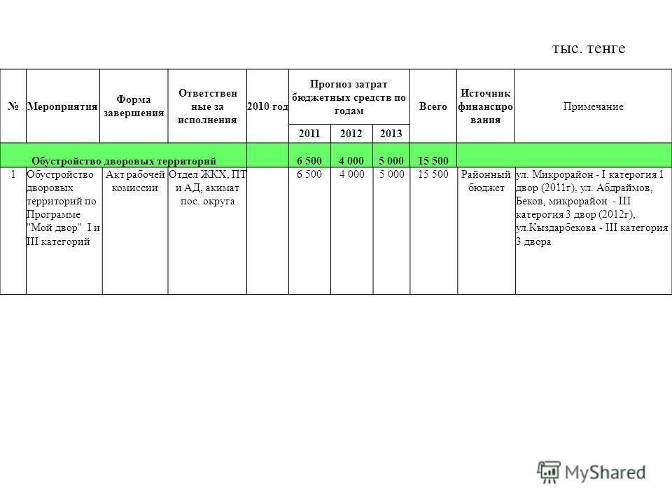 Мероприятия Форма завершения Ответствен ные за исполнения 2010 год Прогноз затрат бюджетных средств по годам Всего Источник финансиро вания Примечание 201120122013 Обустройство дворовых территорий6 5004 0005 00015 500 1Обустройство дворовых территори