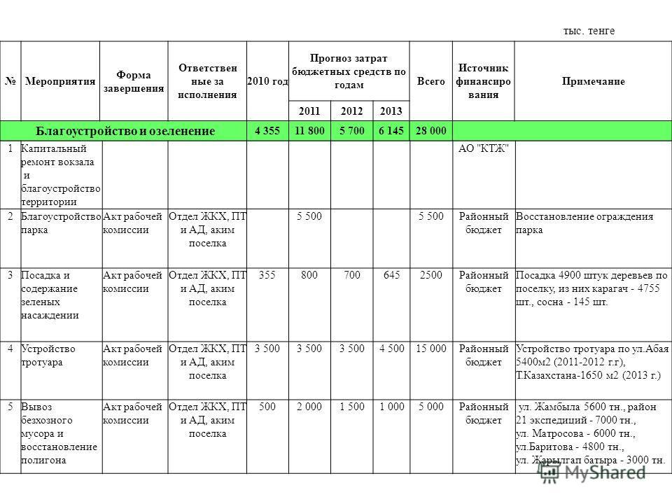Мероприятия Форма завершения Ответствен ные за исполнения 2010 год Прогноз затрат бюджетных средств по годам Всего Источник финансиро вания Примечание 201120122013 Благоустройство и озеленение 4 35511 8005 7006 14528 000 1Капитальный ремонт вокзала и