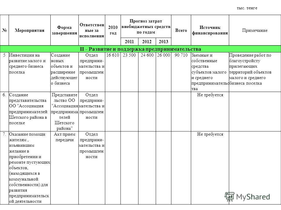 Мероприятия Форма завершения Ответствен ные за исполнения 2010 год Прогноз затрат внебюджетных средств по годам Всего Источник финансирования Примечание 201120122013 ІІ - Развитие и поддержка предпринимательства 5Инвестиции на развитие малого и средн