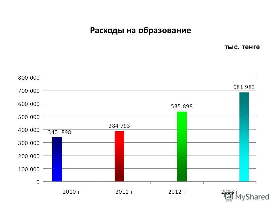 Расходы на образование тыс. тенге