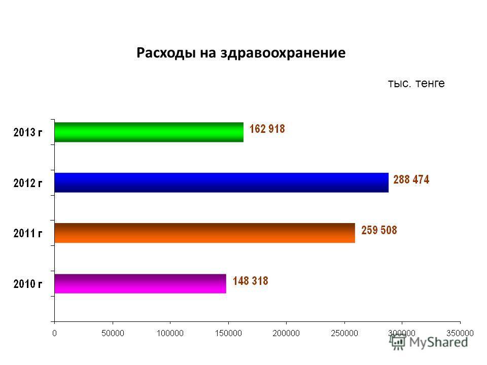 Расходы на здравоохранение тыс. тенге