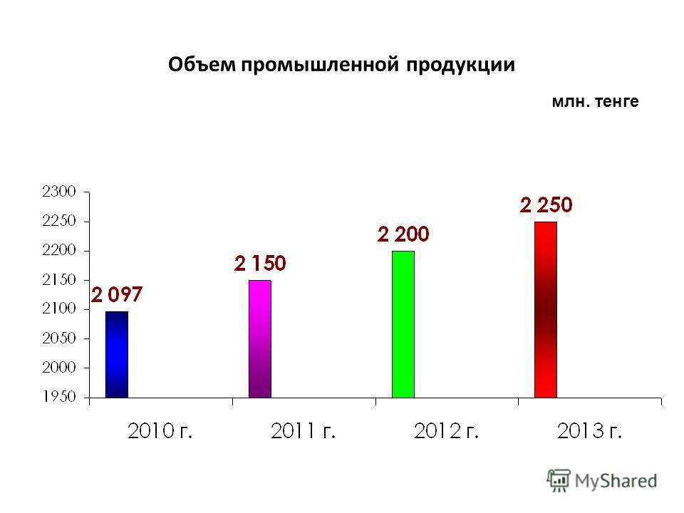 Объем промышленной продукции млн. тенге