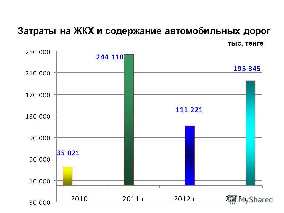 Затраты на ЖКХ и содержание автомобильных дорог тыс. тенге