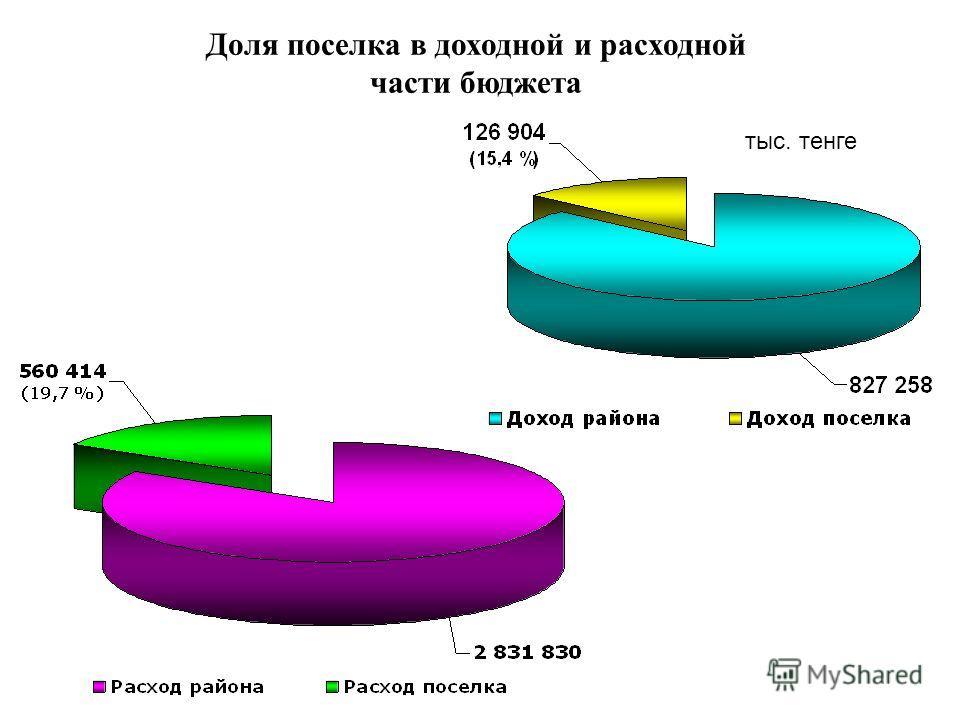 Доля поселка в доходной и расходной части бюджета тыс. тенге