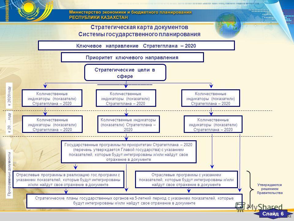 Стратегическая карта документов Системы государственного планирования Количественные индикаторы (показатели) Стратегплана – 2020 Ключевое направление Стратегплана – 2020 Приоритет ключевого направления Стратегические цели в сфере ___________________