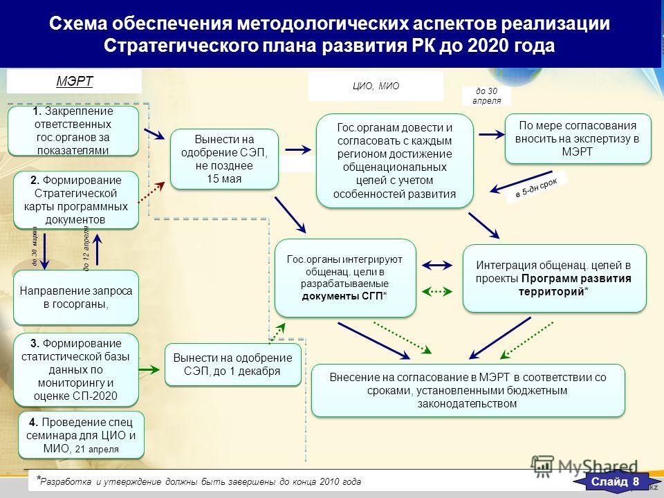 Схема обеспечения методологических аспектов реализации Стратегического плана развития РК до 2020 года Интеграция общенац. целей в проекты Программ развития территорий* 1. Закрепление ответственных гос.органов за показателями 1. Закрепление ответствен