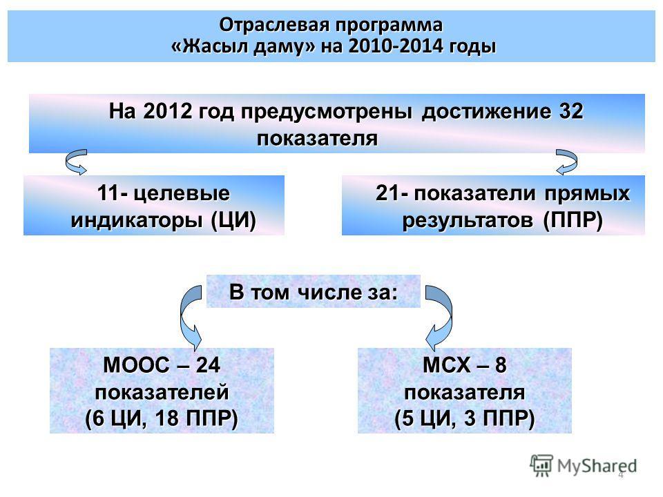 4 На 2012 год предусмотрены достижение 32 показателя Отраслевая программа «Жасыл даму» на 2010-2014 годы 11- целевые индикаторы (ЦИ) 21- показатели прямых результатов (ППР) В том числе за: МООС – 24 показателей (6 ЦИ, 18 ППР) МСХ – 8 показателя (5 ЦИ
