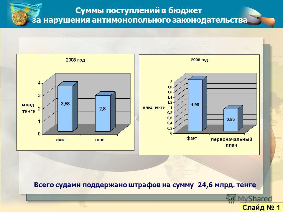 Суммы поступлений в бюджет за нарушения антимонопольного законодательства Всего судами поддержано штрафов на сумму 24,6 млрд. тенге Слайд 1 первоначальный план
