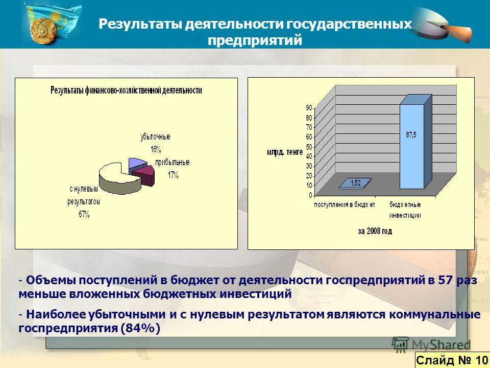 Наши предложения Функциональное укрепление Агентства Индекс цен, оптовые и розничные цены на бензин в Казахстане в сравнении со странами Таможенного Союза Результаты деятельности государственных предприятий - Объемы поступлений в бюджет от деятельнос