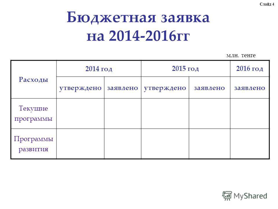 Бюджетная заявка на 2014-2016гг Расходы 2014 год2015 год2016 год утвержденозаявленоутвержденозаявлено Текущие программы Программы развития млн. тенге Слайд 4