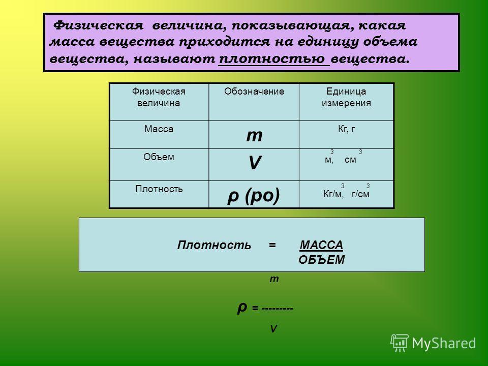 Физическая величина, показывающая, какая масса вещества приходится на единицу объема вещества, называют плотностью вещества. Физическая величина ОбозначениеЕдиница измерения Масса m Кг, г Объем V3 м, см Плотность ρ (ро) 3 3 Кг/м, г/см Плотность = МАС