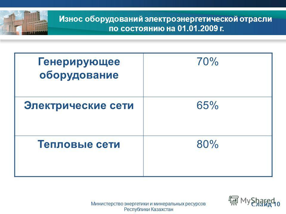 Министерство энергетики и минеральных ресурсов Республики Казахстан Строительство Мойнакской ГЭС Износ оборудований электроэнергетической отрасли по состоянию на 01.01.2009 г. Генерирующее оборудование 70% Электрические сети65% Тепловые сети80% Минис