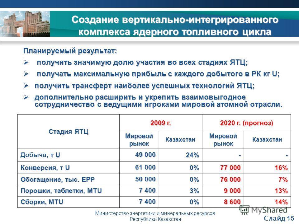 Министерство энергетики и минеральных ресурсов Республики Казахстан Планируемый результат: получить значимую долю участия во всех стадиях ЯТЦ; получить значимую долю участия во всех стадиях ЯТЦ; получать максимальную прибыль с каждого добытого в РК к