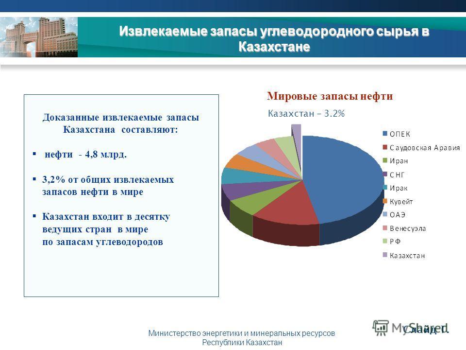 Министерство энергетики и минеральных ресурсов Республики Казахстан Извлекаемые запасы углеводородного сырья в Казахстане Слайд 1. Мировые запасы нефти Доказанные извлекаемые запасы Казахстана составляют: нефти - 4,8 млрд. 3,2% от общих извлекаемых з