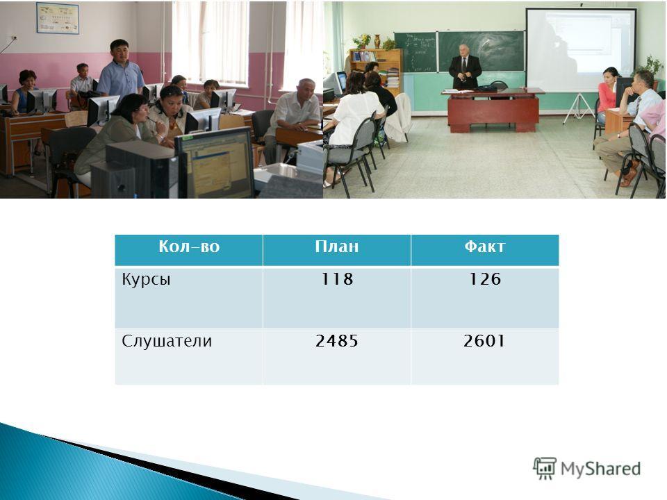 Кол-воПланФакт Курсы118126 Слушатели24852601
