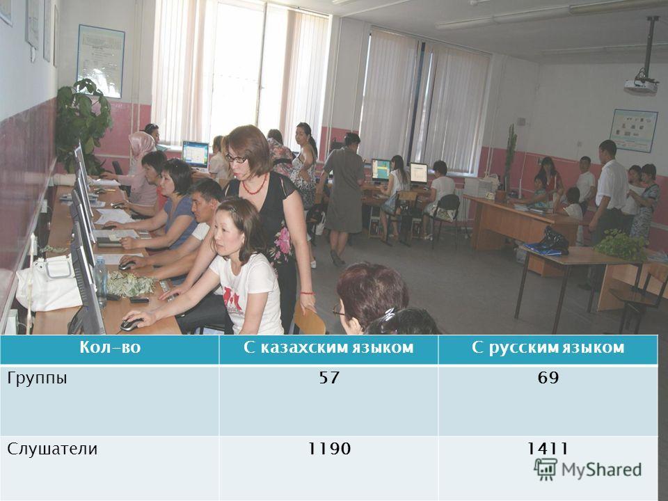 Кол-воС казахским языкомС русским языком Группы5769 Слушатели11901411