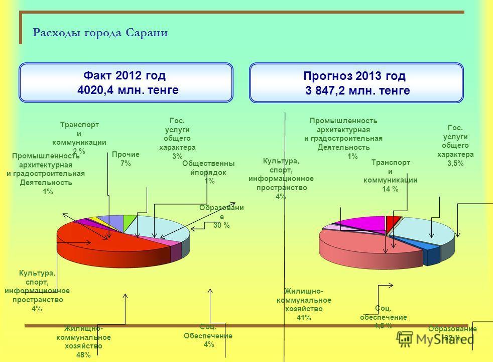 Расходы города Сарани на 2013 год Образование Жилищно- коммунальное хозяйство Социальная помощь Культура Всего: 3844,2 млн. тенге 1260,5 млн. тенге (32,8 %) 1561 млн. тенге (40,6 %) 171,7 млн. тенге (4,5%) 159,3 млн. тенге (4,2 %)