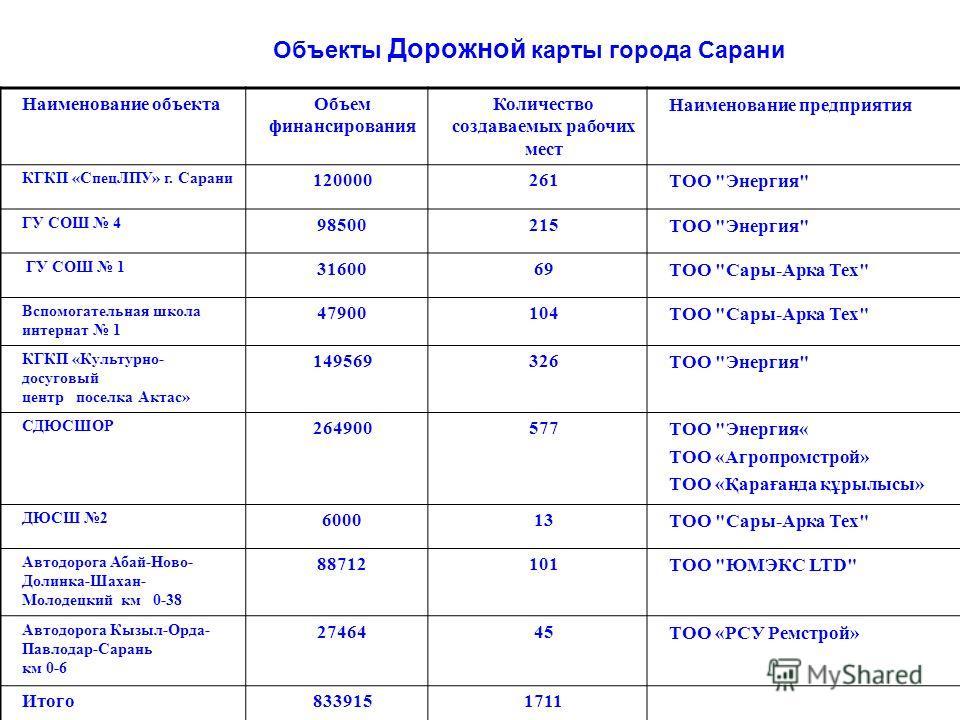 Наименование объектаОбъем финансирования Количество создаваемых рабочих мест Наименование предприятия КГКП «СпецЛПУ» г. Сарани 120000261ТОО