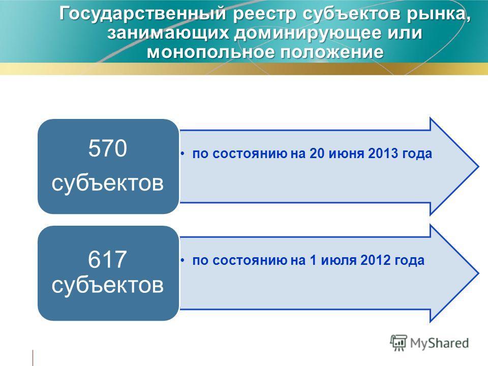 Государственный реестр субъектов рынка, занимающих доминирующее или монопольное положение по состоянию на 20 июня 2013 года 570 субъектов по состоянию на 1 июля 2012 года 617 субъектов